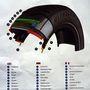 13 szerkezeti elemből áll a gumi, mindegyiknek más hatása van a végeredményre