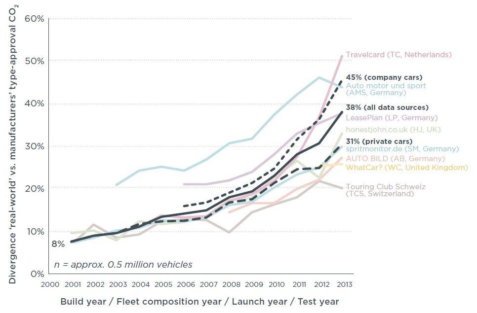 Mindenki igyekszik, de van, akinek kevésbé sikerül lejjebb vinni a hivatalos kibocsátási adatot. Fekete vonal: összes gyártó (forrás: ICCT)